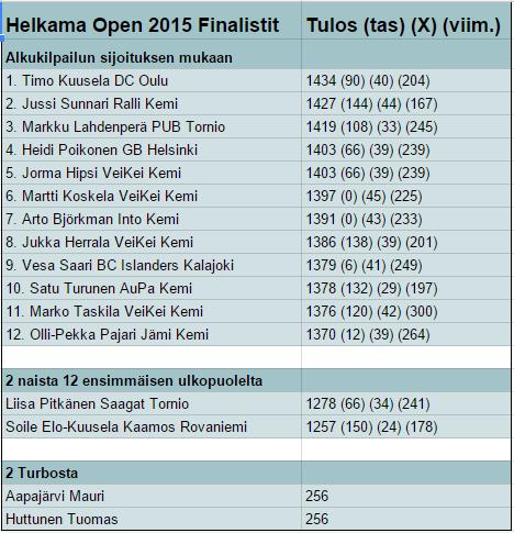 Helkama Open 2015 alkukilpailu